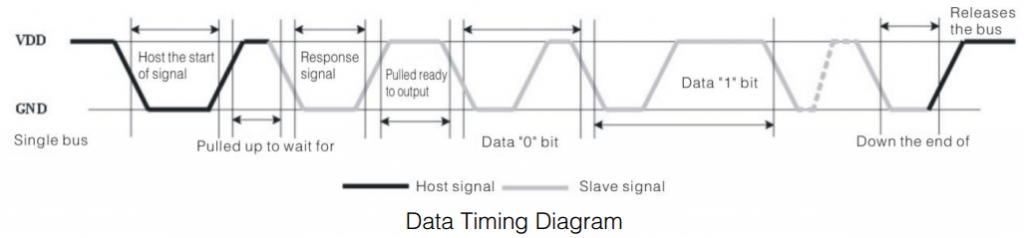timing-diagram-dht11