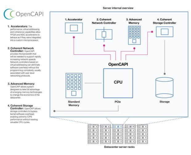 opencapi-architecture-930x753-620x502