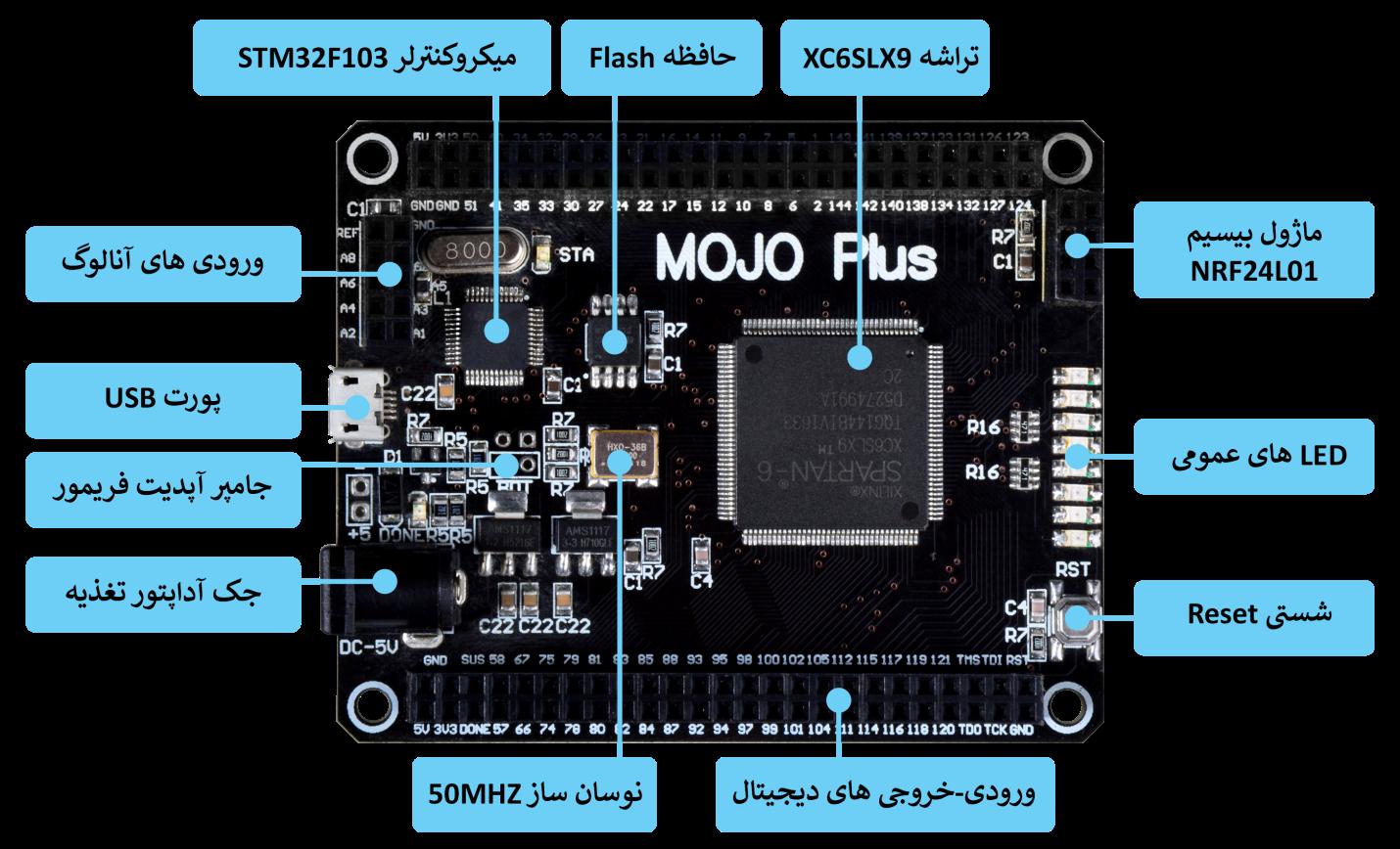 C:\Users\Araz\Desktop\Images\Mojo-Parts.png